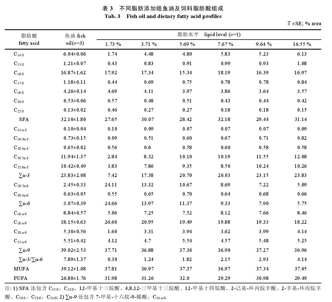 由表7可知,在3.71%组到 16.55%组之间,随着饲料脂肪水平提高, 腹腔脂肪中 SFA 比例呈下降趋势, 其中 3.71%组显著高于 16.55%组。 3 讨论 3.1 饲料脂肪水平对吉富罗非鱼形体指标的影响本次实验发现,1.73%组与16.55%组中吉富罗非鱼肝脏占鱼体的质量分数比其他组高(图2、图3),肝脏肿大,但是1.