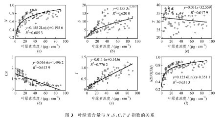 c及i与森林叶片叶绿素浓度含量的关系