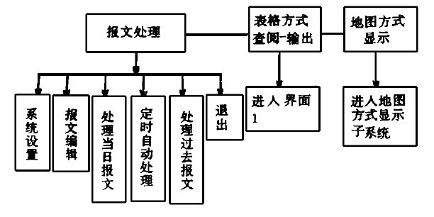 """2 系统结构和功能     """"乡镇雨量情报处理系统""""主要由报文处理,表格"""